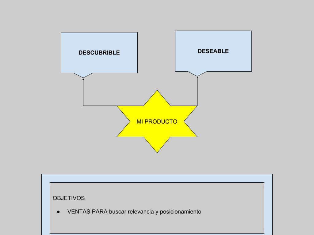 Los primeros ingredientes para ver la viabilidad de tu producto es