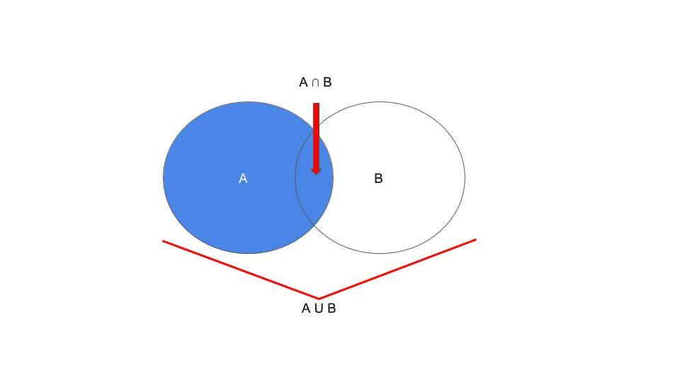 teoria-de-conjuntos-segmentacion-en-marketing