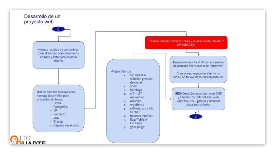 Proceso crear un proyecto web1