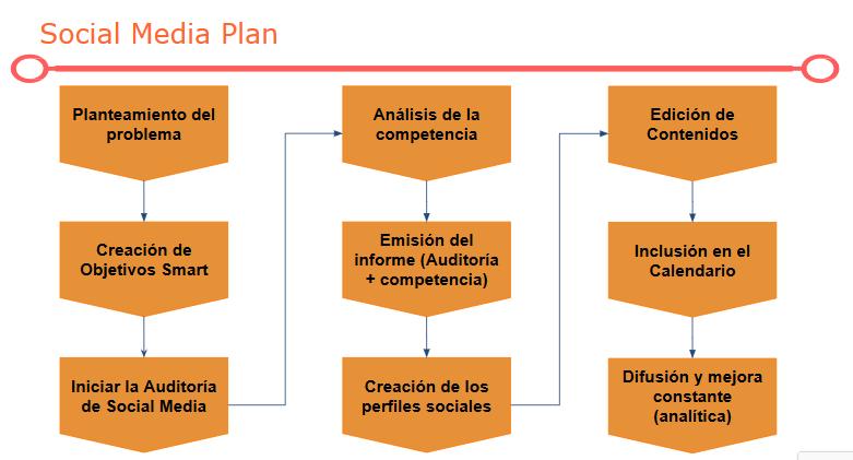 proceso de un plan de social media