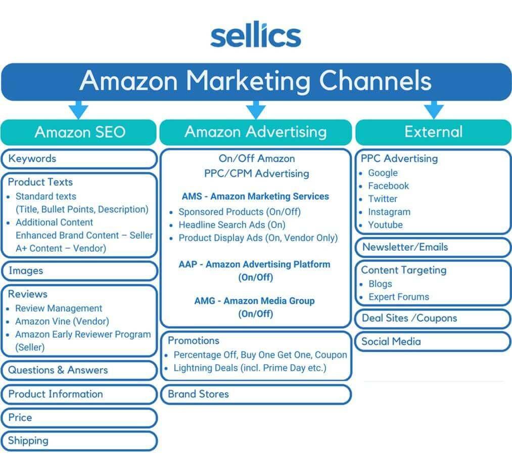 estrategia de ventas en amazon