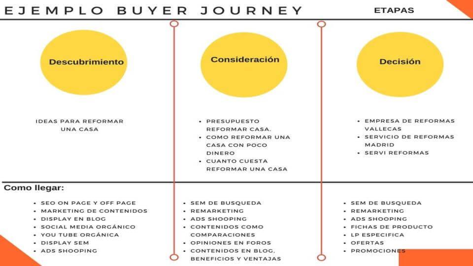 buyer journey y el funnel de ventas en construcción y reformas