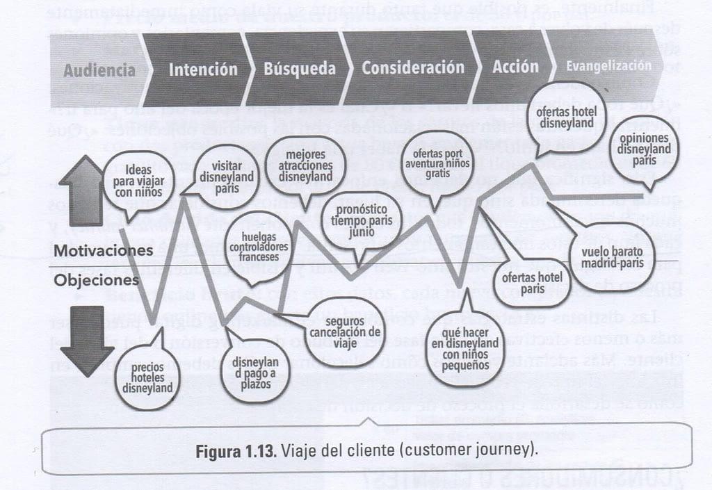 customer-journey-fernando-macia