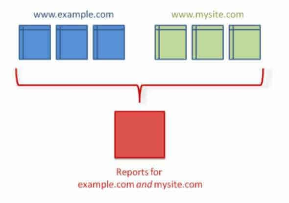 Seguimiento Multidominio en Google Analytics | Otto Duarte